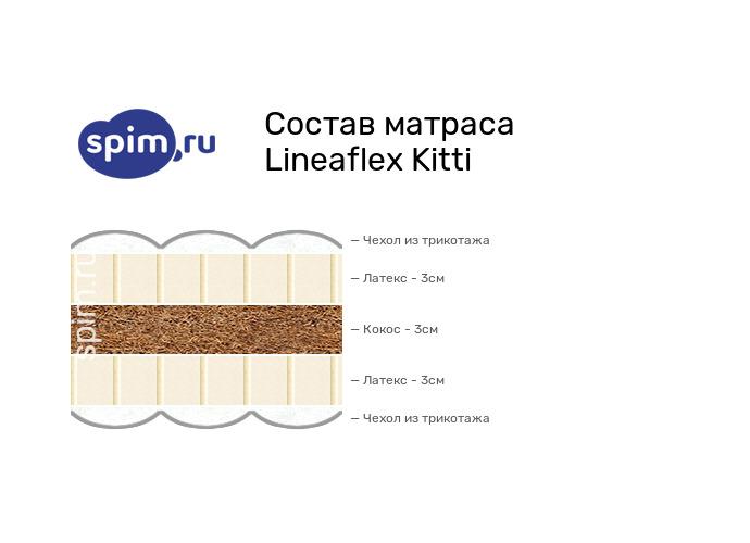 Схема состава матраса Lineaflex Kitti в разрезе