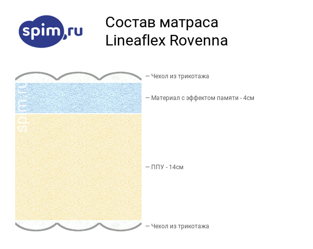 Схема состава матраса Lineaflex Rovenna в разрезе