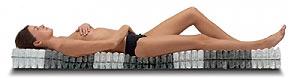 Так работает независимый пружинный блок современного ортопедического матраса.