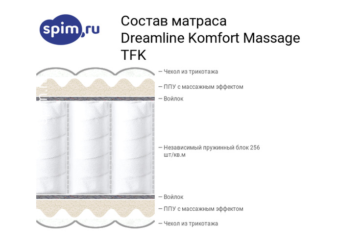 Схема состава матраса DreamLine Komfort Massage TFK в разрезе