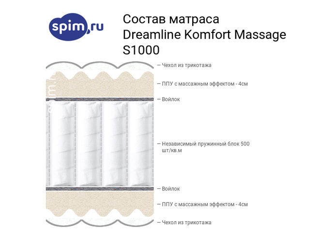 Схема состава матраса DreamLine Komfort Massage S1000 в разрезе