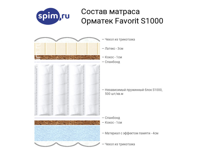 Схема состава матраса Орматек Favorit s1000 в разрезе