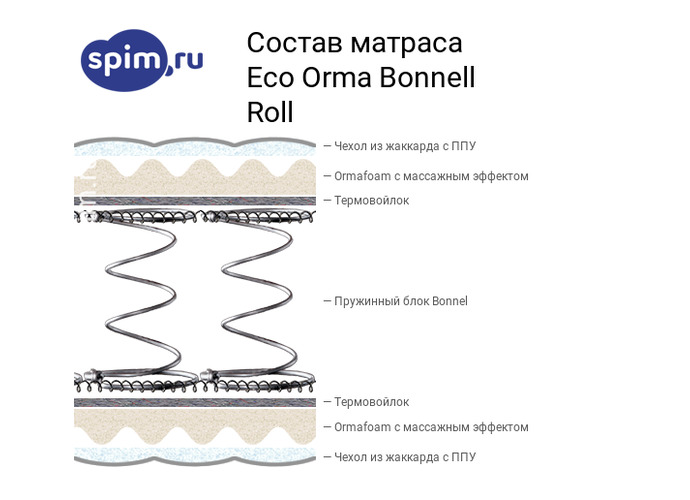 Схема состава матраса Орматек Orma Bonnell Roll в разрезе