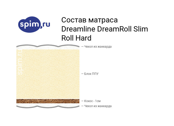 Схема состава матраса DreamLine DreamRoll Slim Roll Hard в разрезе